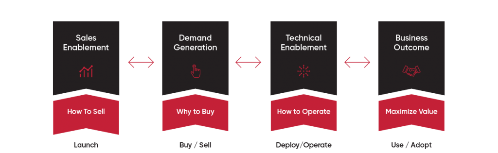 Supporting the solution lifecycle